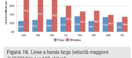 grafico banda larga