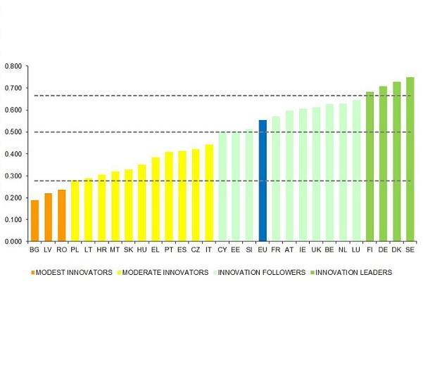 innovation-performance-2014
