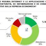 Istituto Piepoli: solo il 56% crede che Internet aiuti l'economia