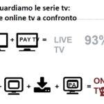 Alla TV il 71% degli utenti – Facebook e Twitter aiutano a  scegliere