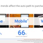 Auto: 96% degli acquirenti online – Primo YouTube per test drive