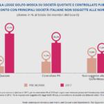 Donne: +9,3% ai vertici delle imprese italiane nel 2017