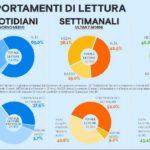 Audipress 2018: gli italiani scelgono contenuti di qualità  per informarsi