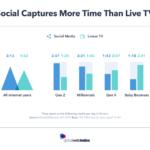 GlobalWebIndex: più tempo sui social che davanti alla Tv