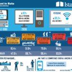 Internet@Italia 2018, per un uso critico e cosciente di Internet