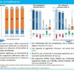 AGCOM: il SIC 2017 vale 17,5 mld – Broadband al 41% – Iliad al 22% del mercato